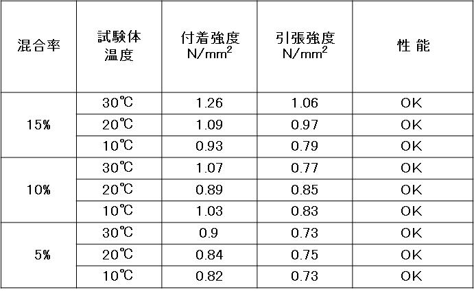 STTG工法_付着強度_試験結果