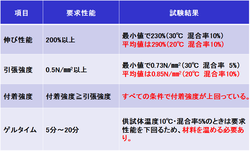 STTG工法_材料の性能(まとめ)